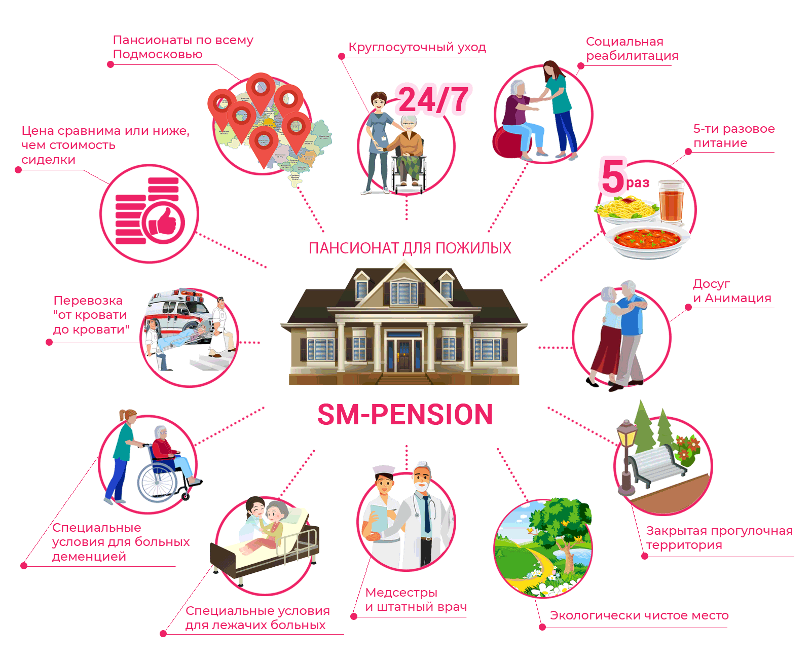 Преимущества SM-pension